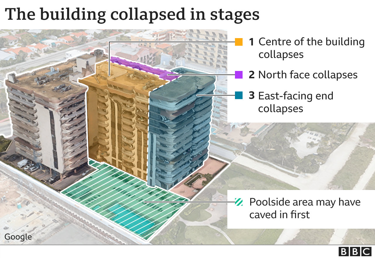 Graphic showing the order of collapse of the building
