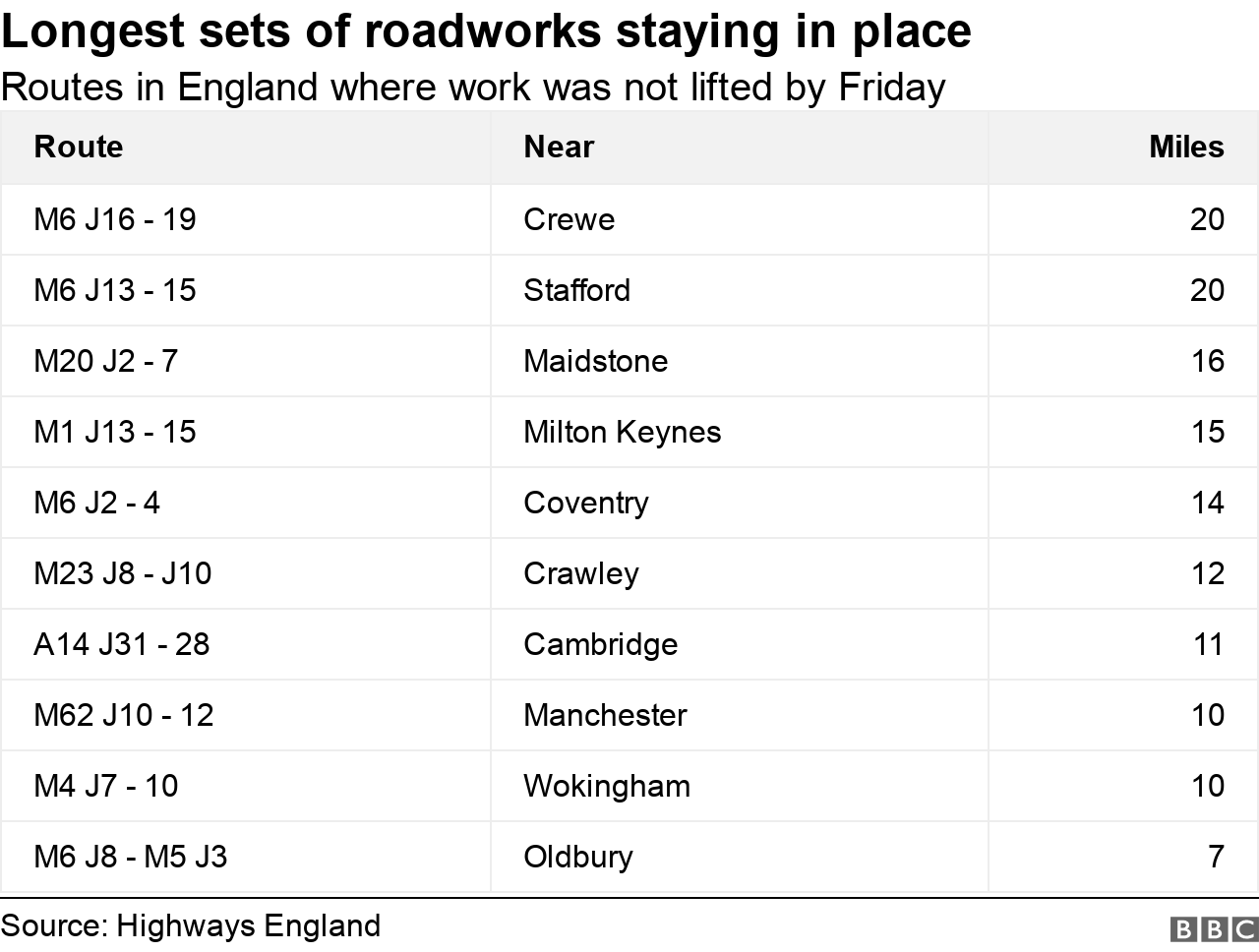 Table showing longest sets of roadworks staying in place
