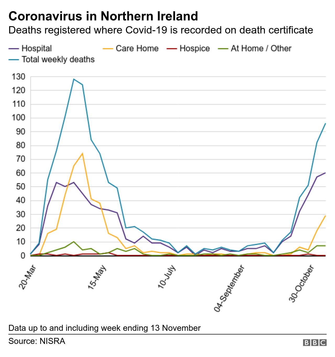 Covid fatality graph