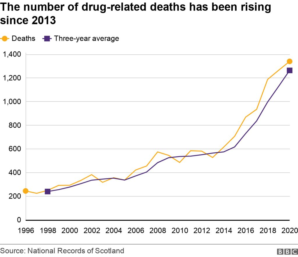 graph showing rising number of deaths
