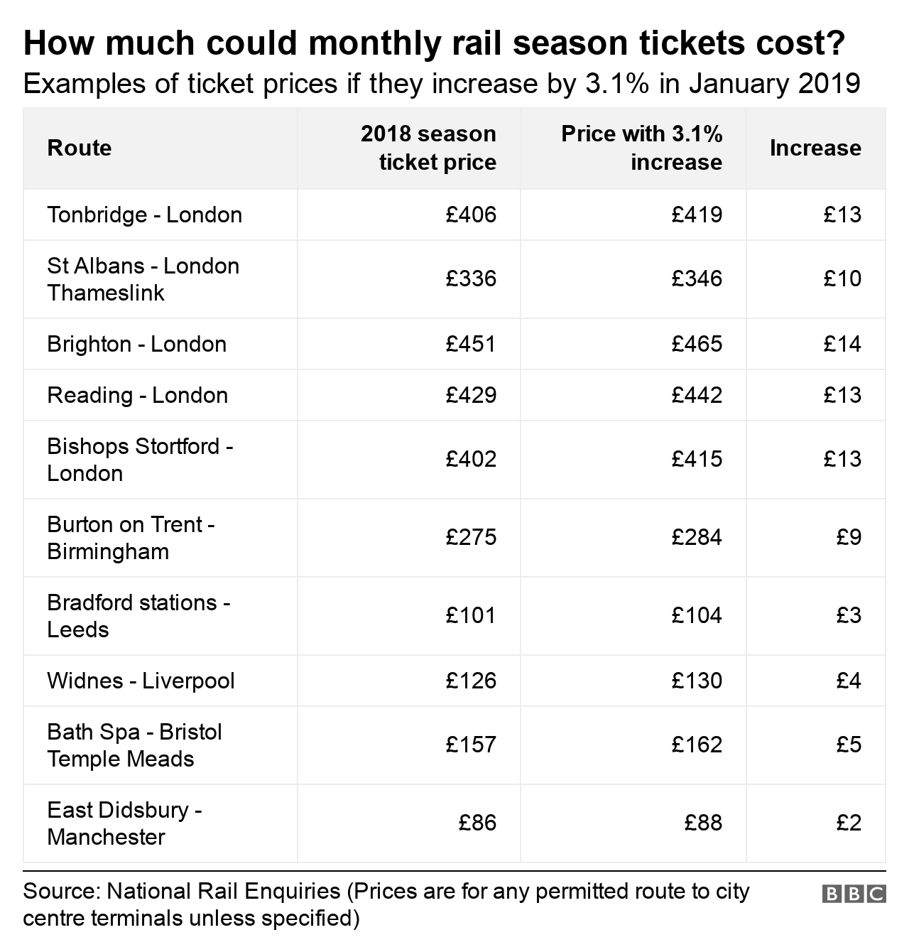 Table showing increases in season ticket prices