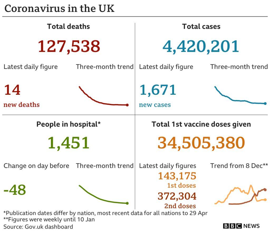 Daily coronavirus in UK graphic