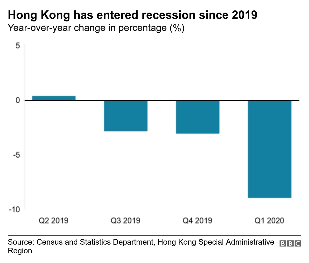 Hong Kong's GDP growth