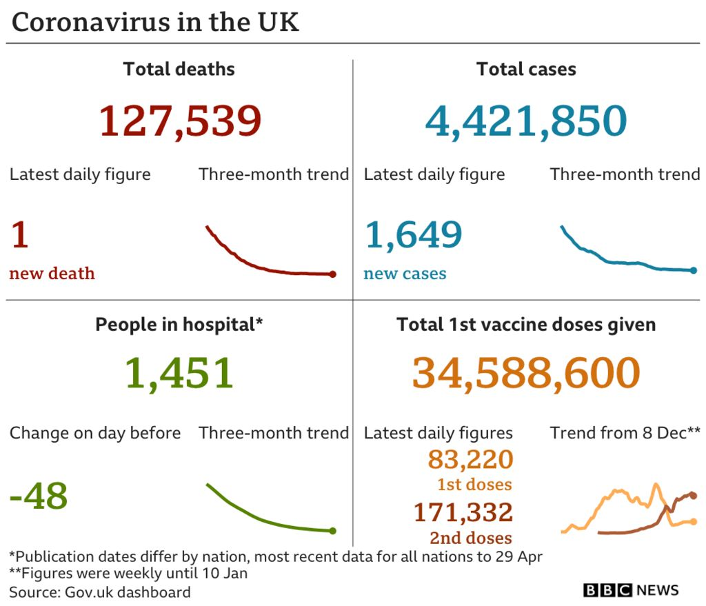 Government statistics show 127,539 people have now died, up 7 in the latest 24-hour period. In total 4,421,850 people have tested positive, up 1,649 in the latest 24-hour period. Latest figures show 1,451 people in hospital. In total 34,588,600 people have received their first vaccination