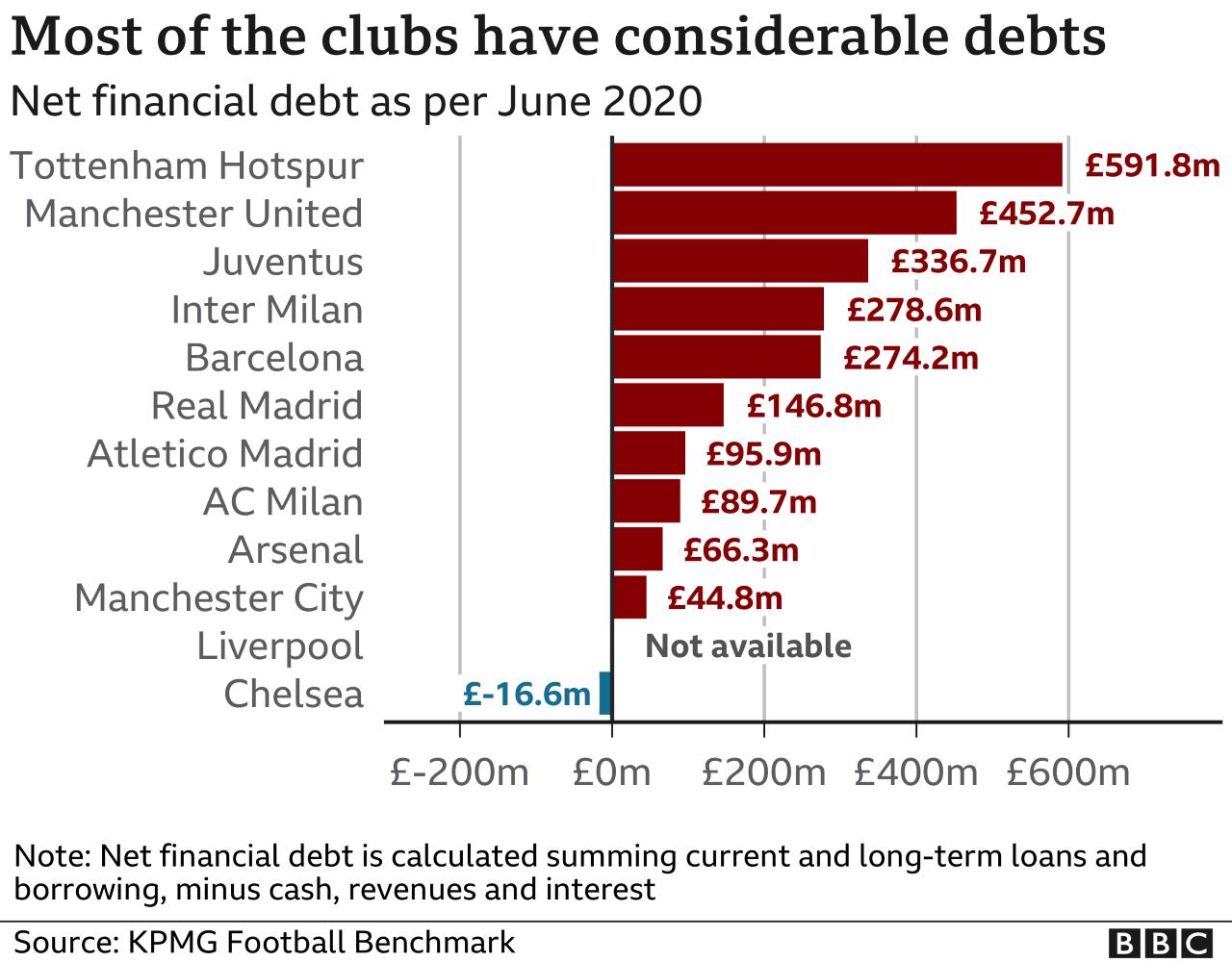 Chart showing football clubs' debt