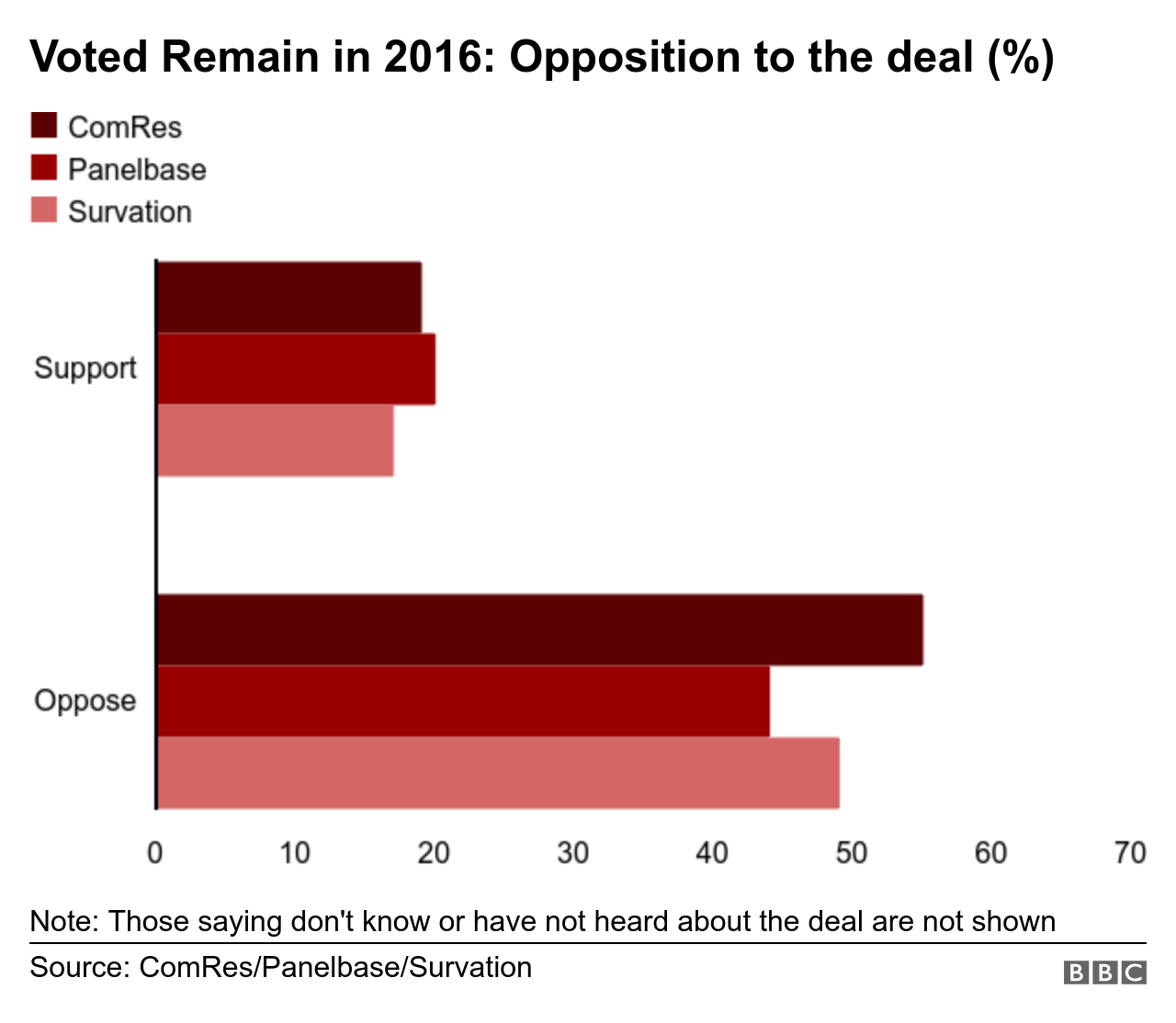 Bar chart showing opposition to the deal from Remain voters