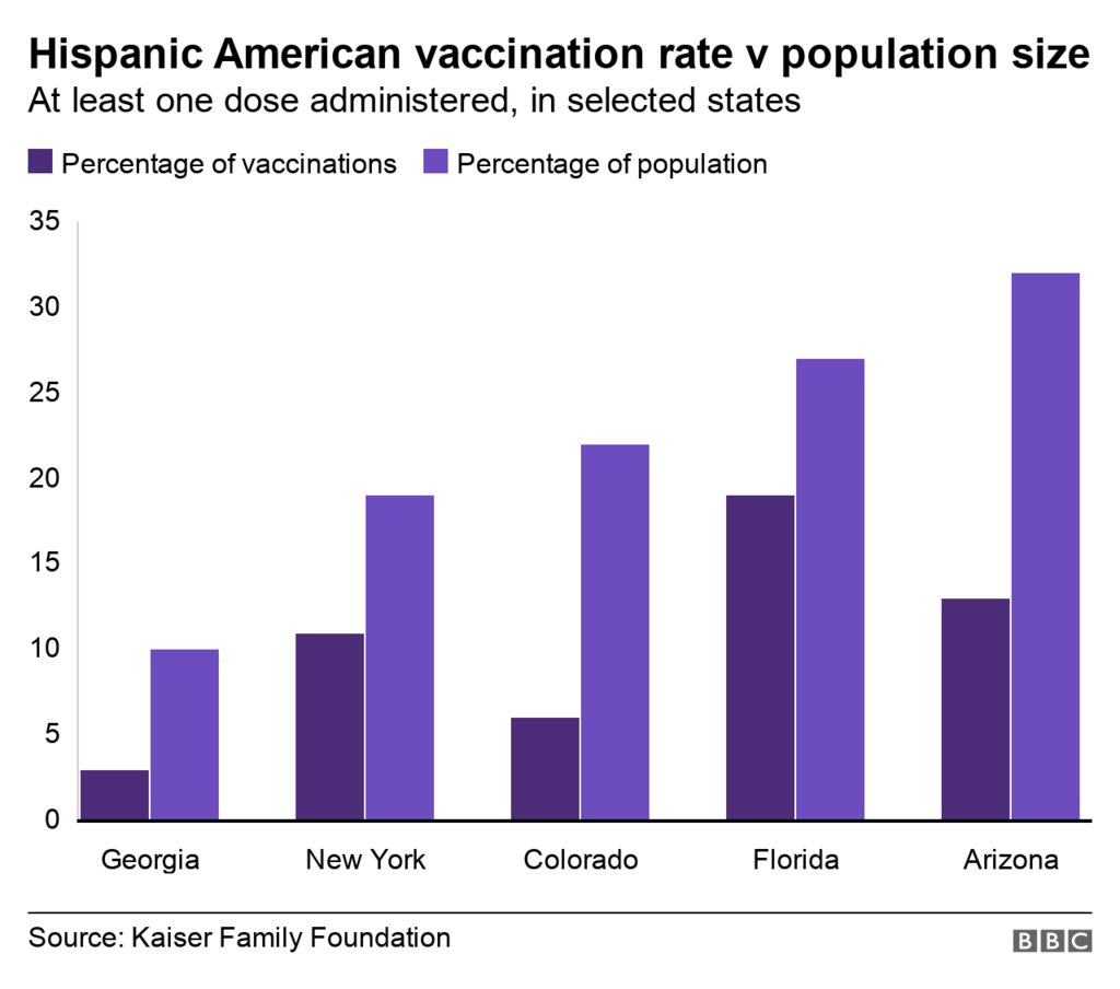 Hispanic vaccination rate