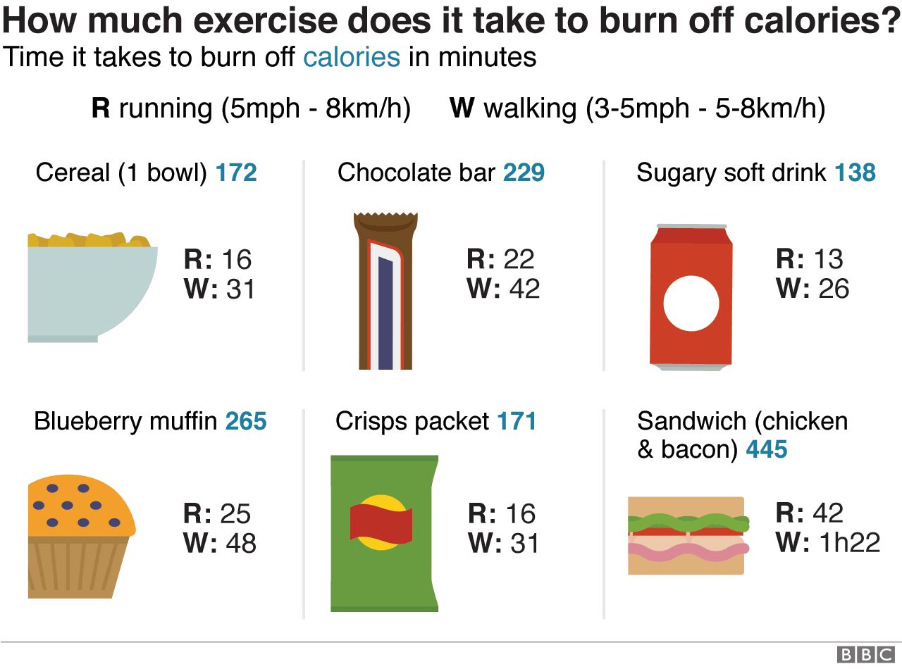 A selection of foods with how much exercise it takes to burn off the calories contained
