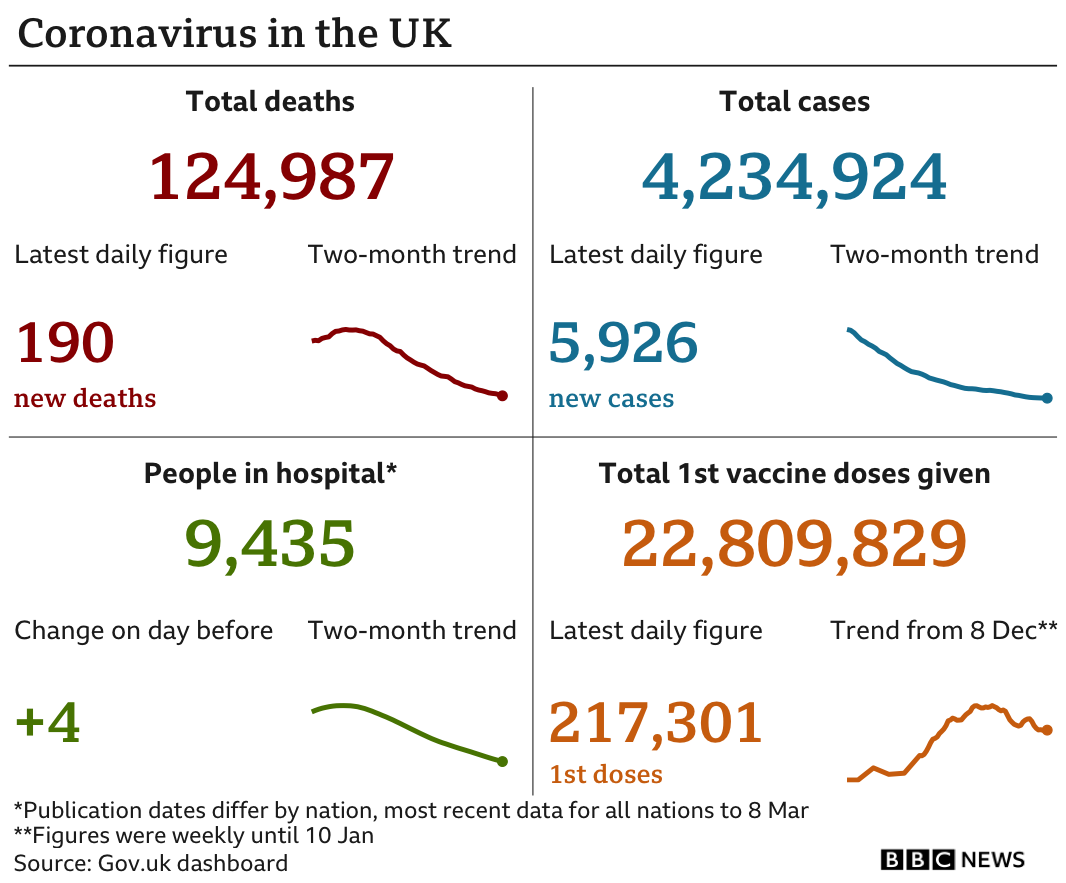 Chart showing coronavirus statistics