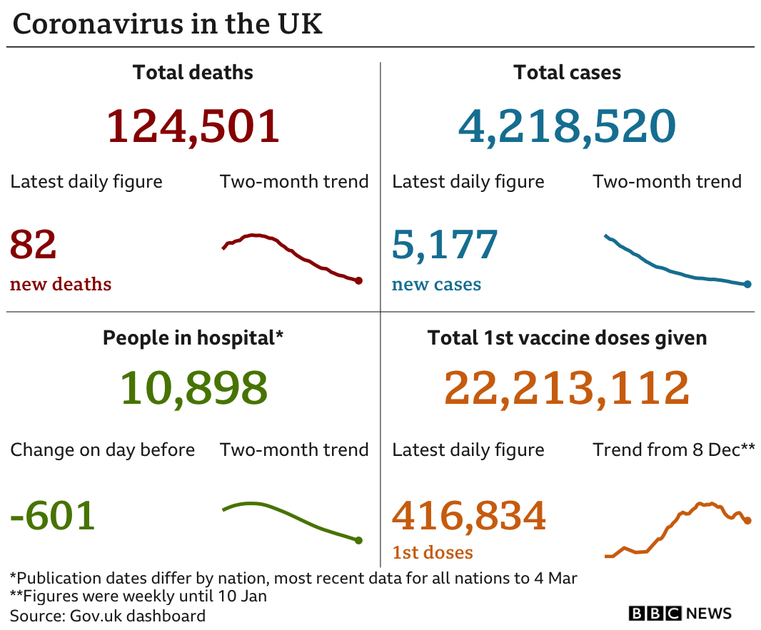 Graphic showing the government data in the UK: 124,419 deaths in total, with 82 in the latest 24-hour period; 4,218,520 cases in total, with 5,177 in the latest 24-hour period; 10,898 people in hospital; 22,213,112 people have been given a first dose of vaccine