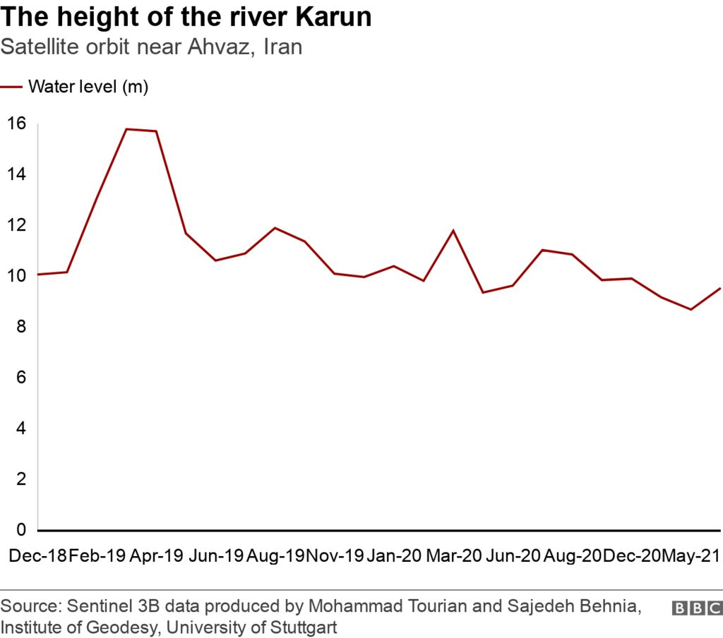 Chart shows the declining water level of the Karun river in Iran