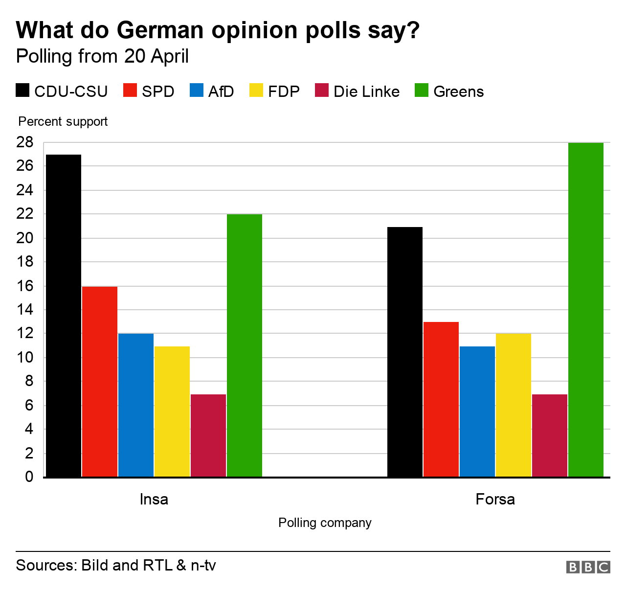 Charts showing German opinion polls on 20 April 2021