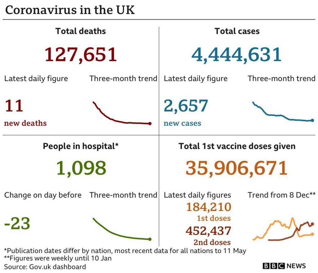 Daily coronavirus figures