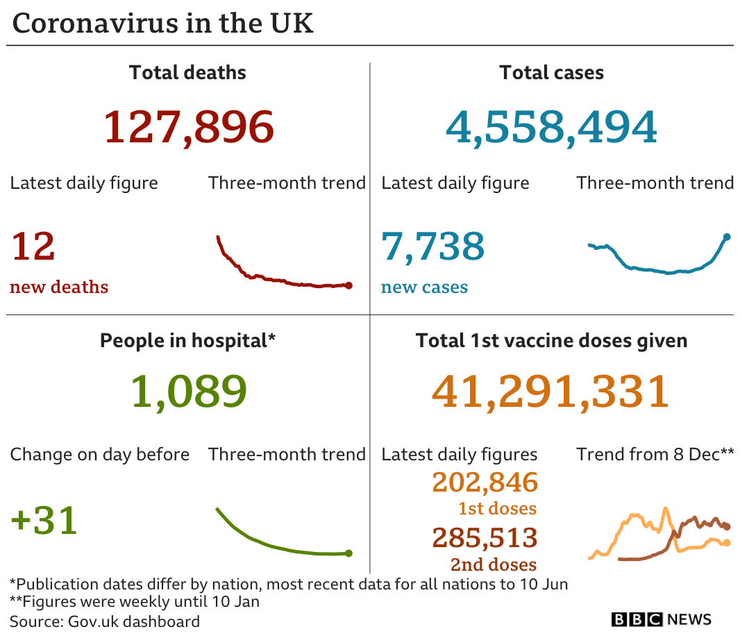 A graphic showing the number of deaths, cases, people in hospital and vaccine doses given