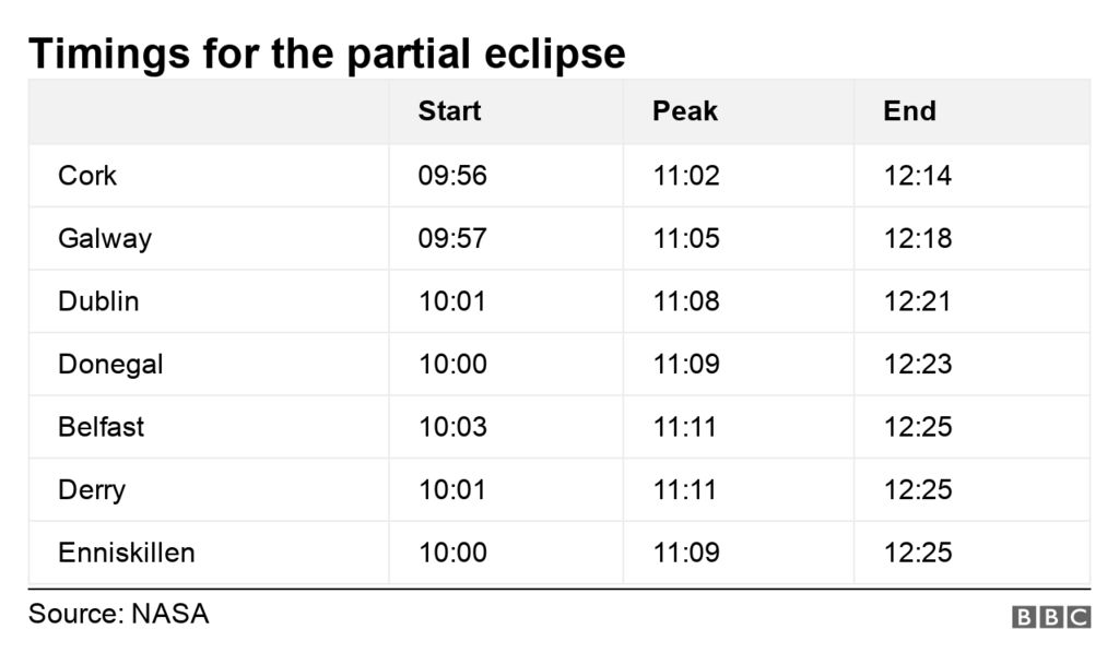 Caithness - a good 'sight' for tomorrow morning's partial solar eclipse