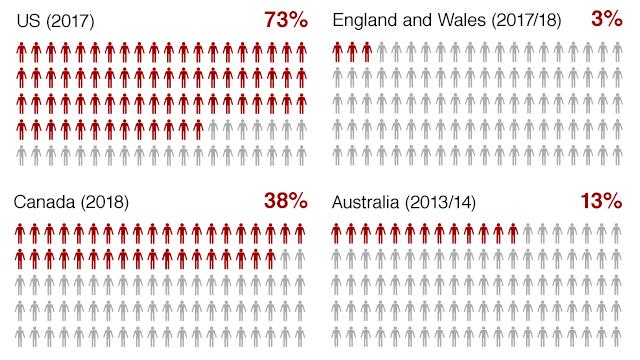 America's gun culture in charts - BBC News
