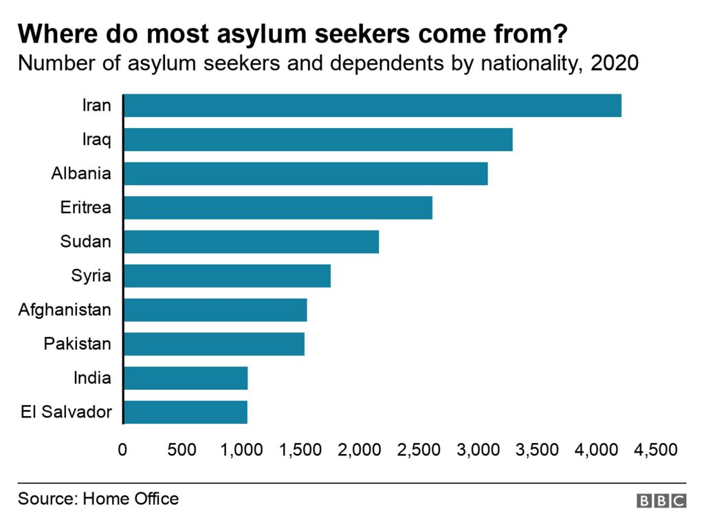 Chart showing where asylum seekers come from