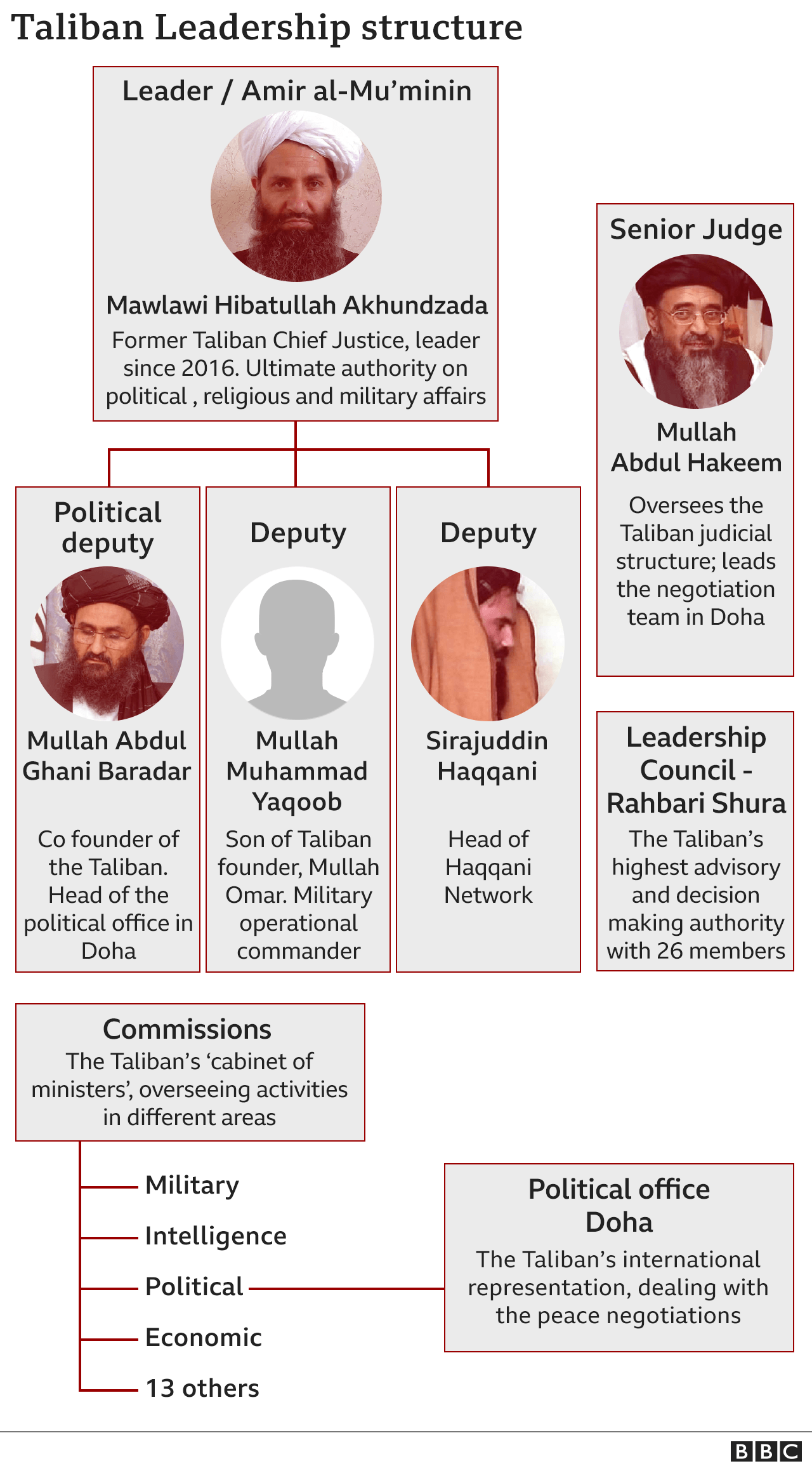 Graphic showing the Taliban leadership structure