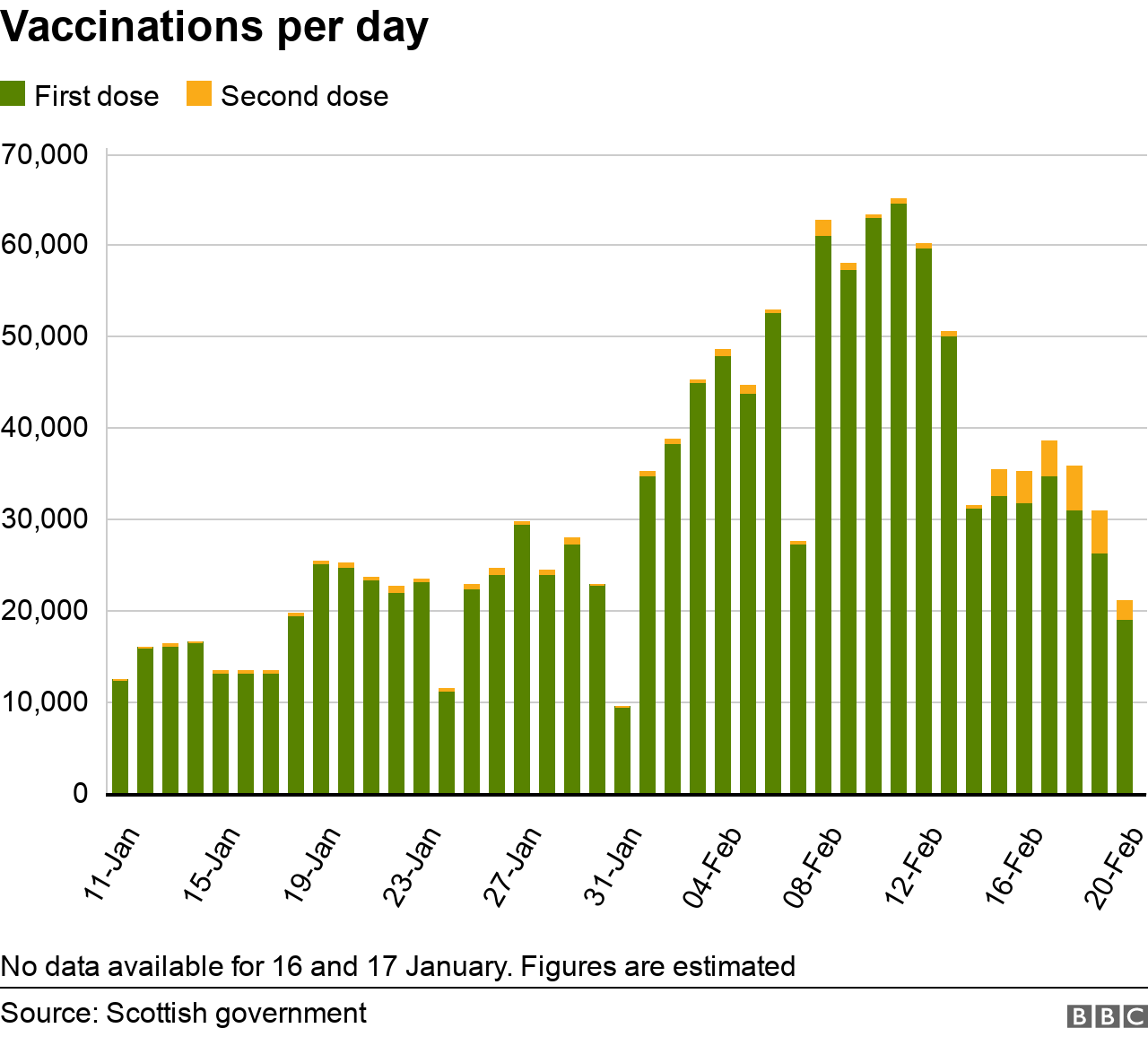Vaccinations per day