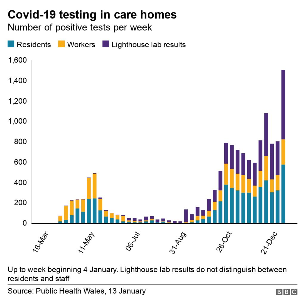 Covid-19 testing in care homes, showing positive tests per week in Wales