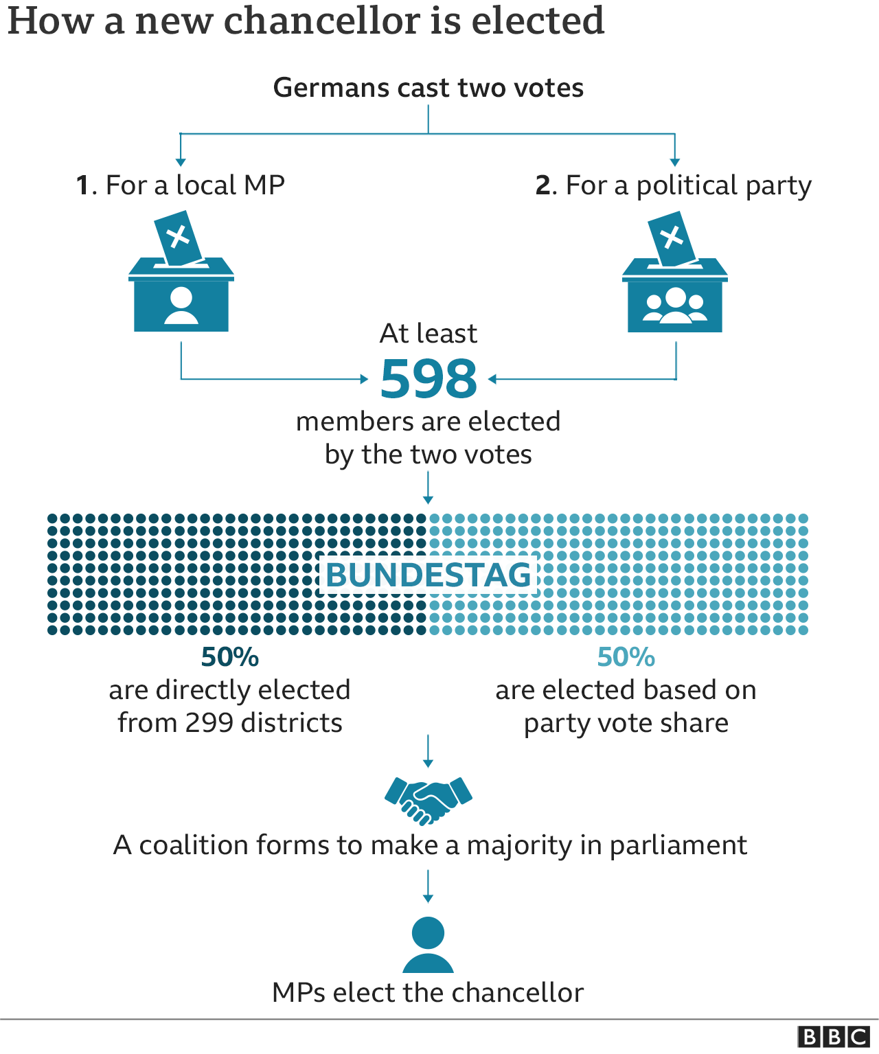 A graphic showing how the election process works in Germany