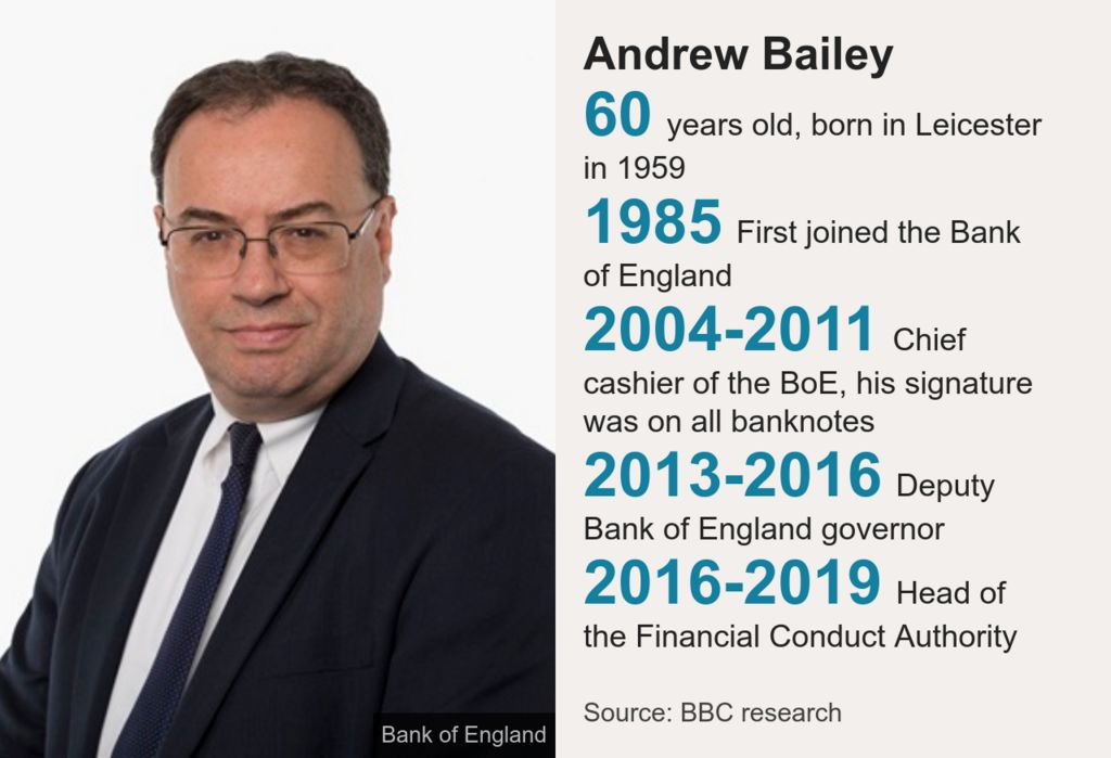 Andrew Bailey datapic