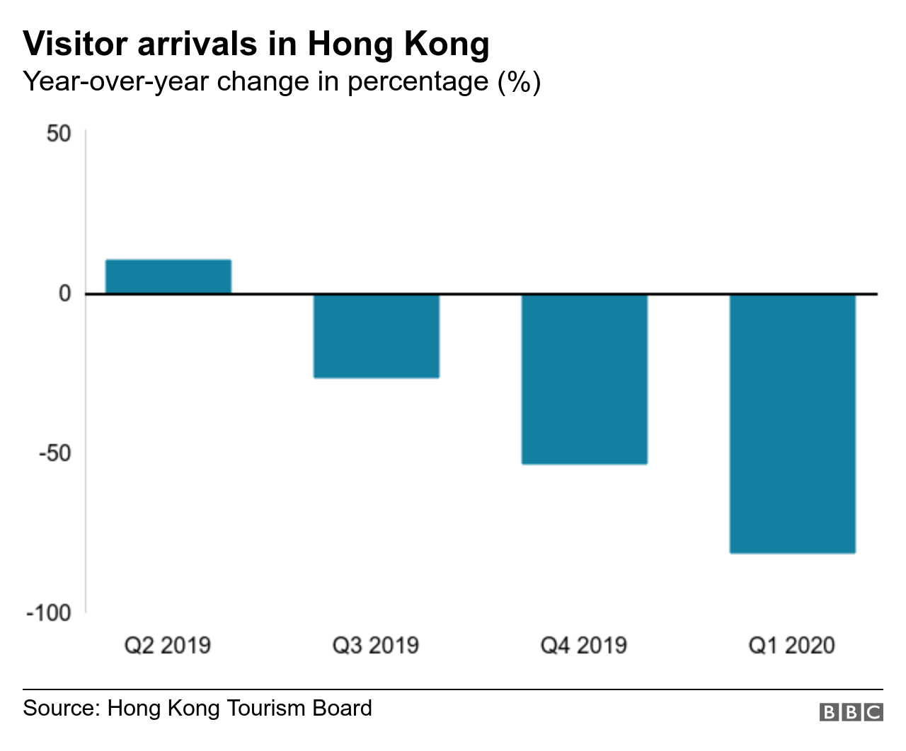Visitor arrivals in Hong Kong