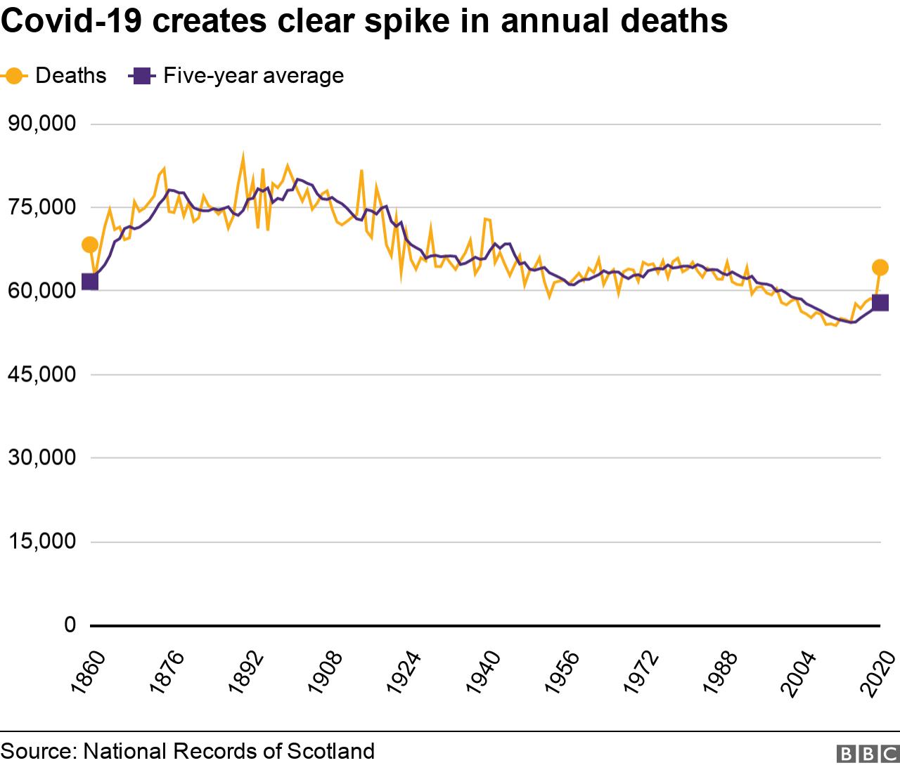 Total annual deaths