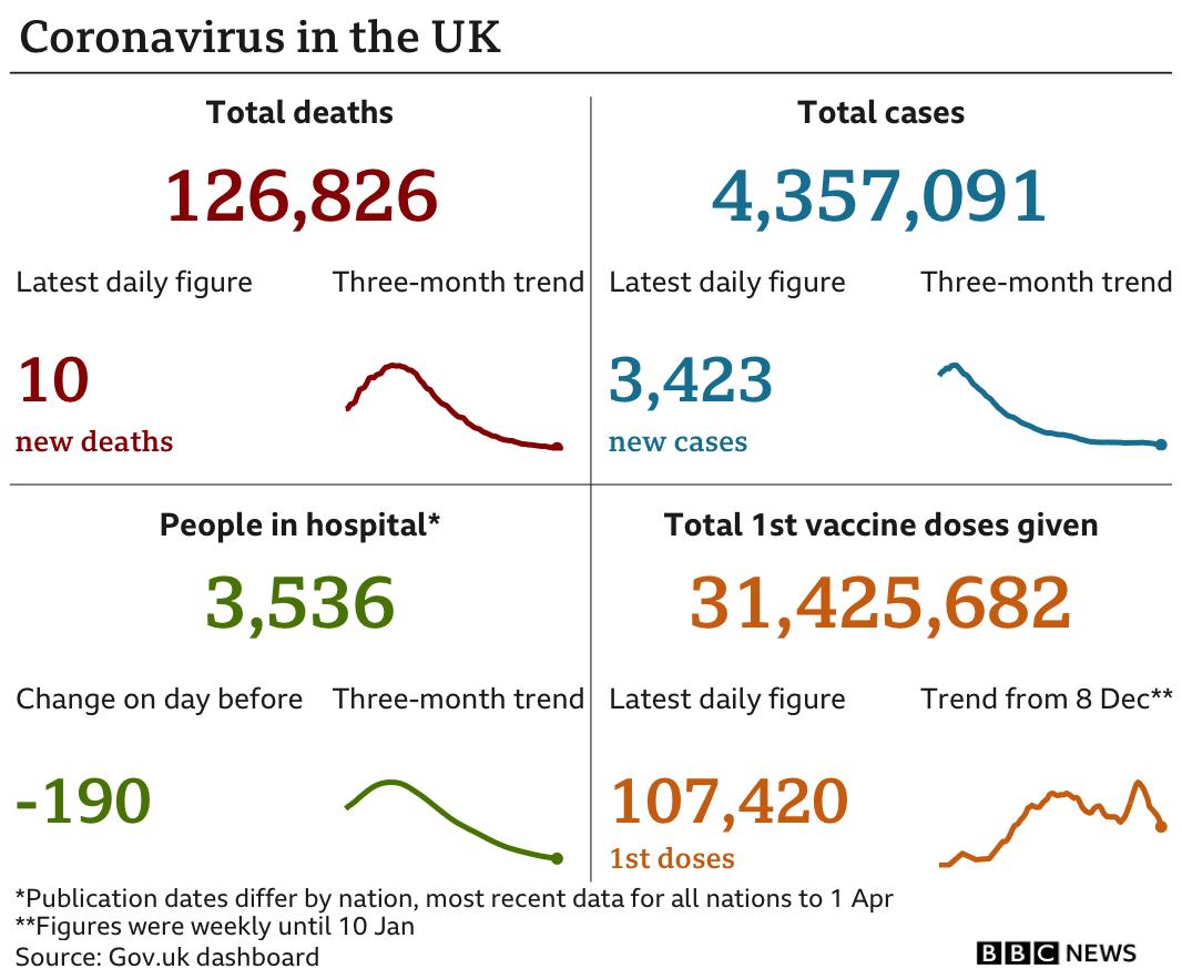 UK coronavirus statistics for 3 April 2021