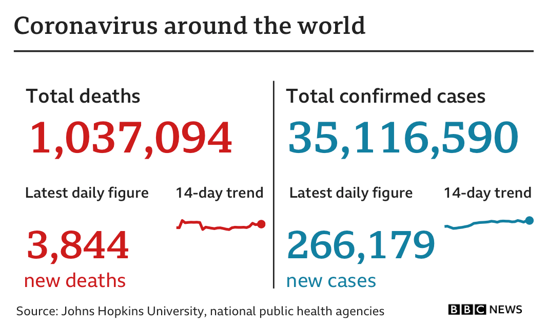 Chart showing cases (more than 35m) and deaths (more than 1m) around the world. Updated 5 Oct