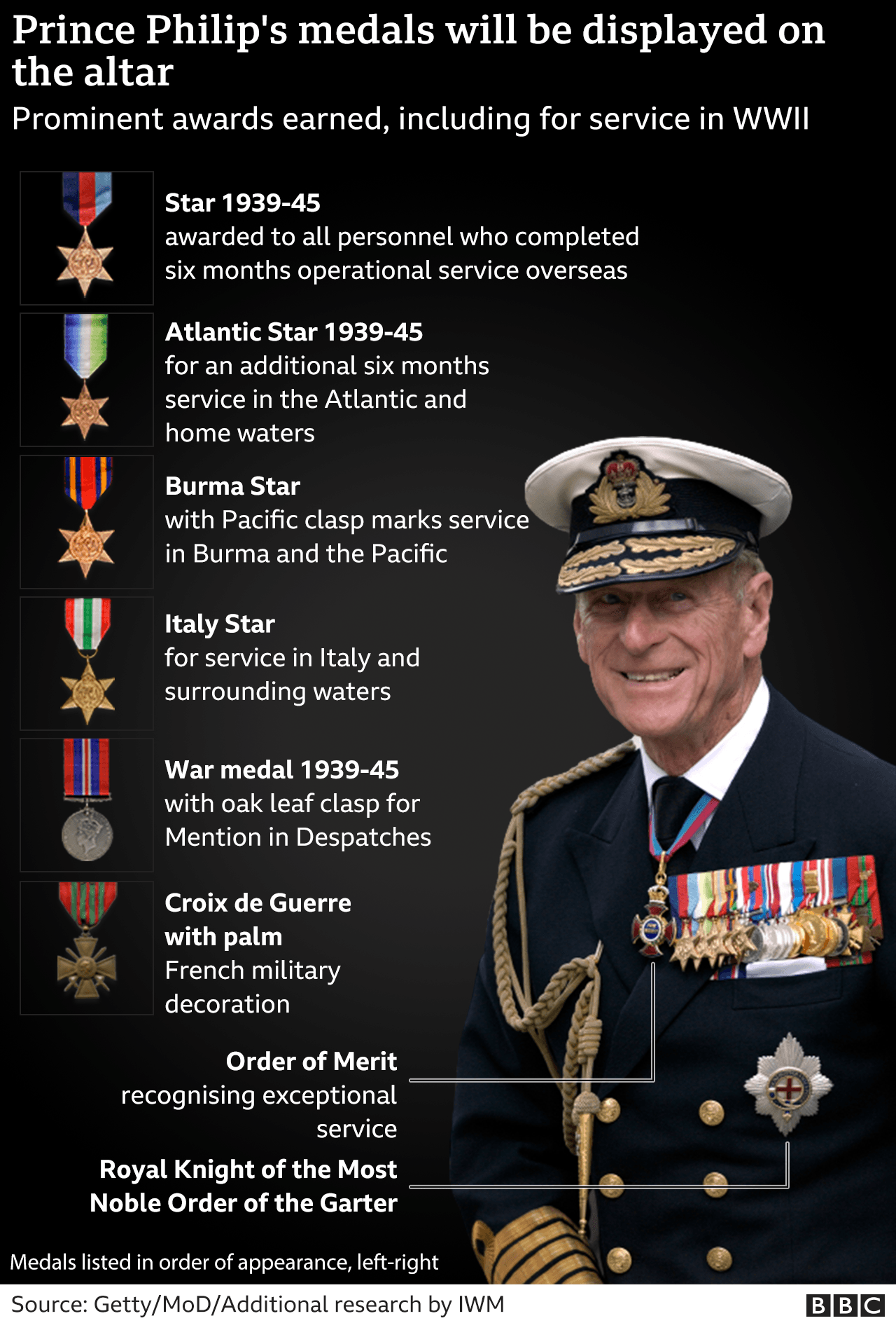 A few of the medals Prince Philip was awarded during his life and career.