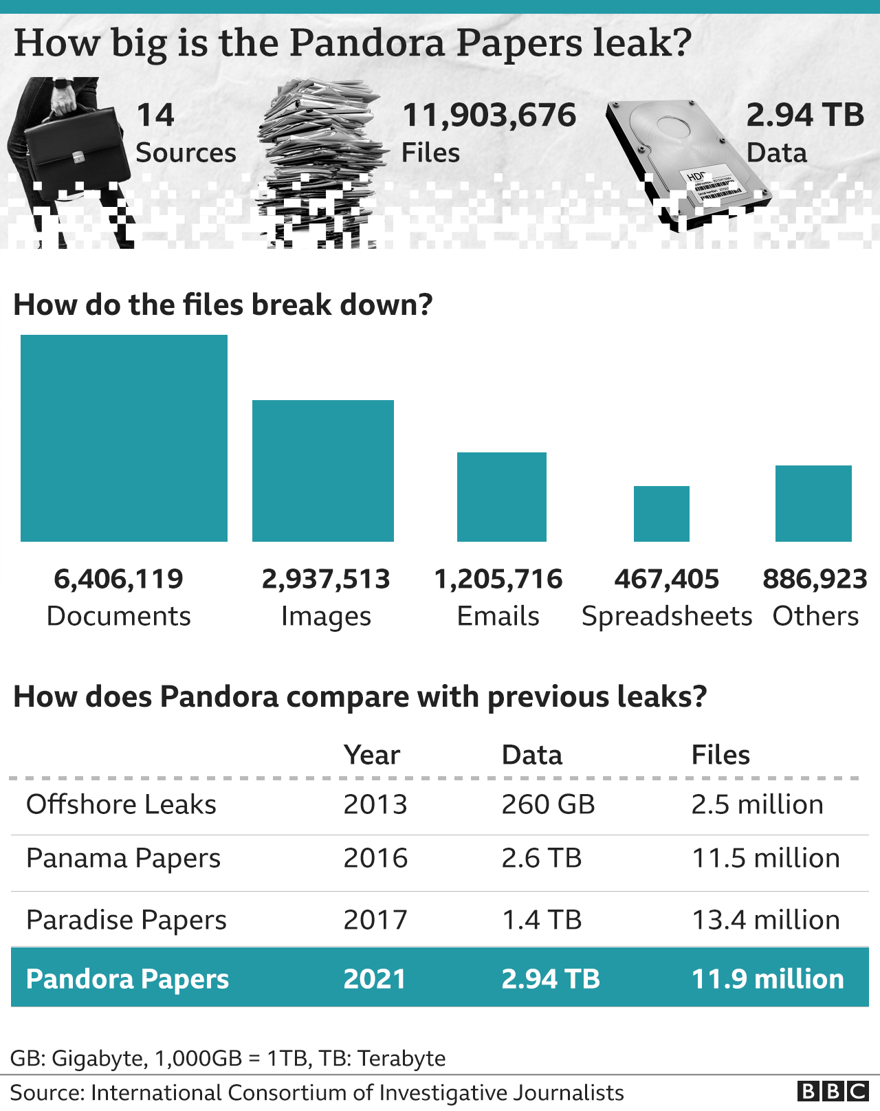 Graphic showing size of Pandora Papers leak