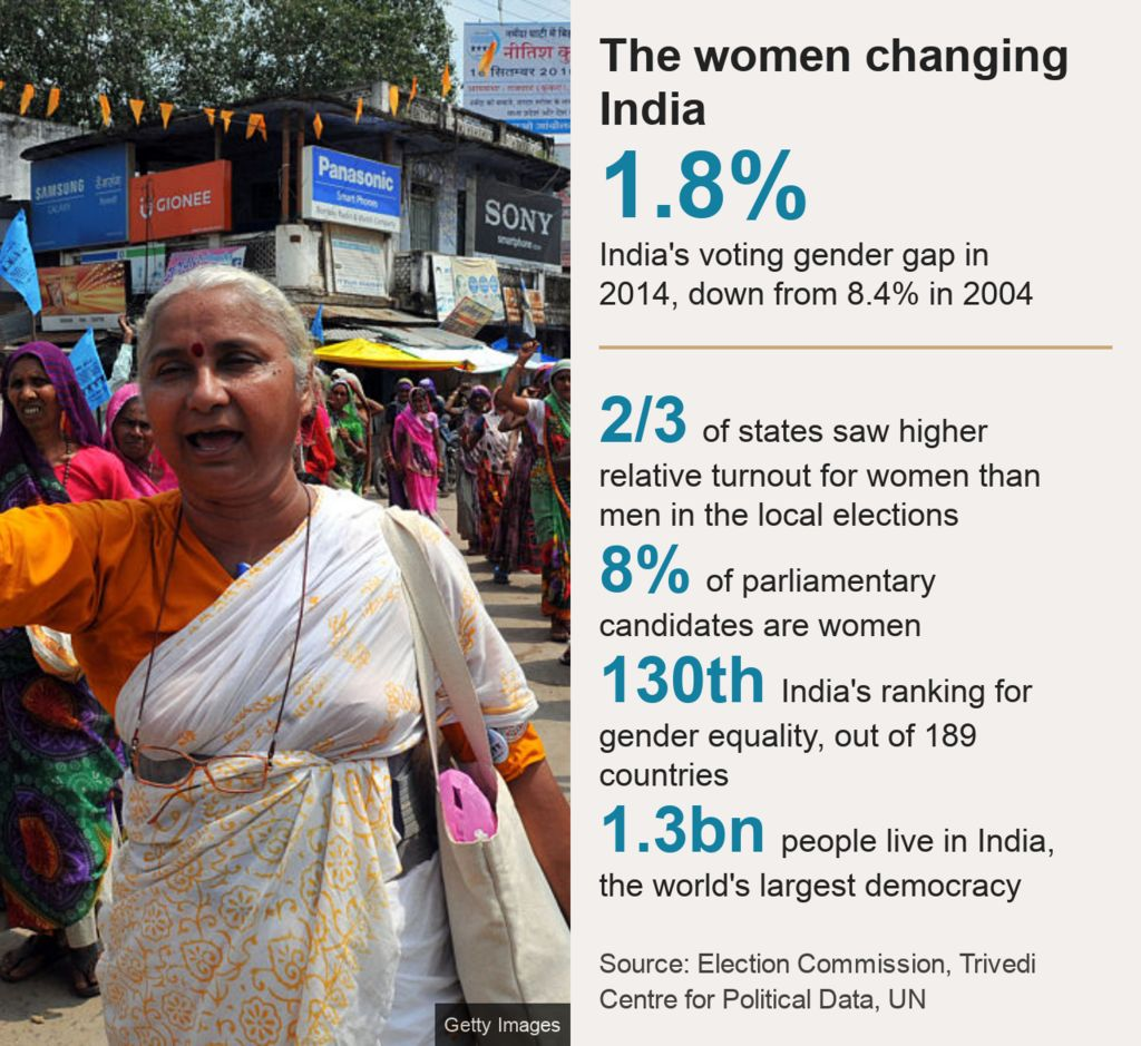 Key facts about women voters in India