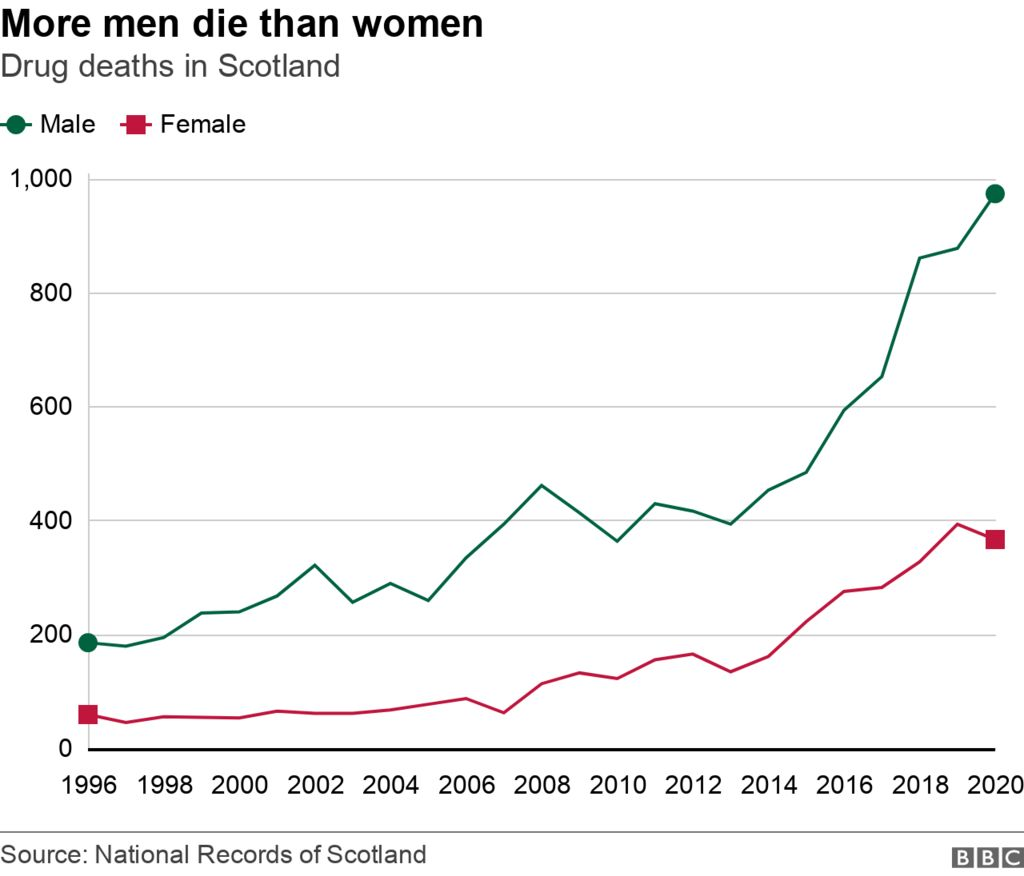 chart showing deaths by gender