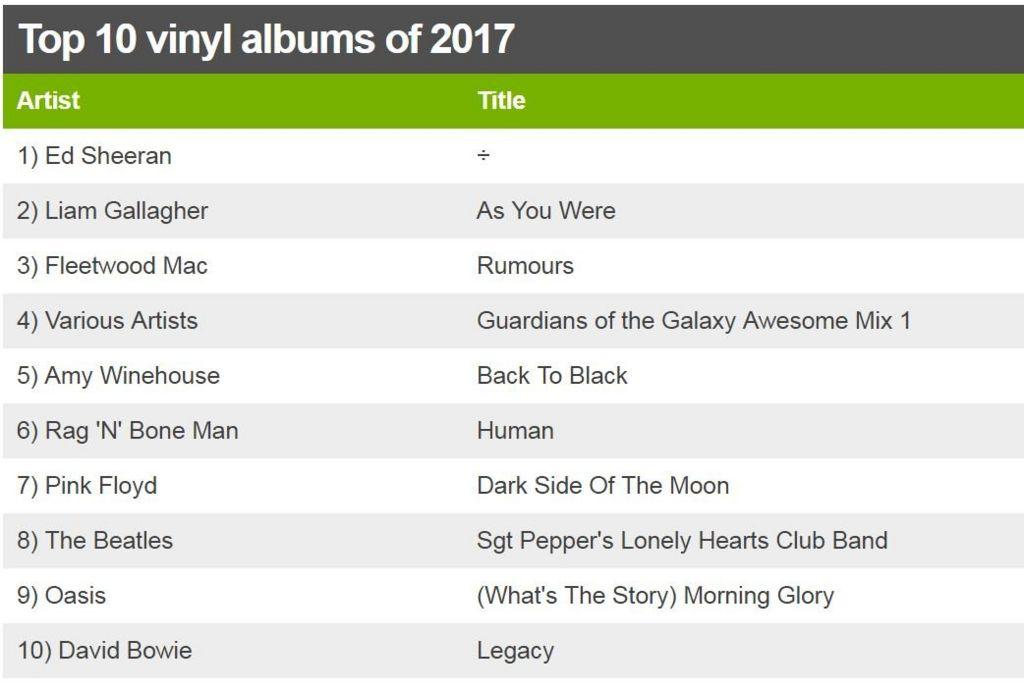 Top 10 vinyl albums of 2017
