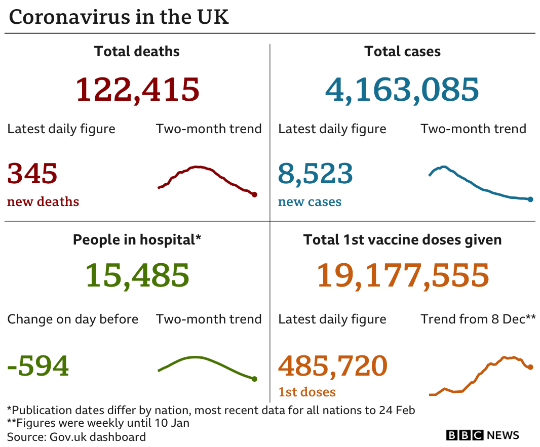 Government statistics show total deaths are 122,070, up 323 in the past 24 hours, total cases are now 4,154,562, up 9,985 there are 16,059 people in hospital and 18,691,835 have received a first dose of a vaccine tested, up 448,962. Updated 26 Feb.
