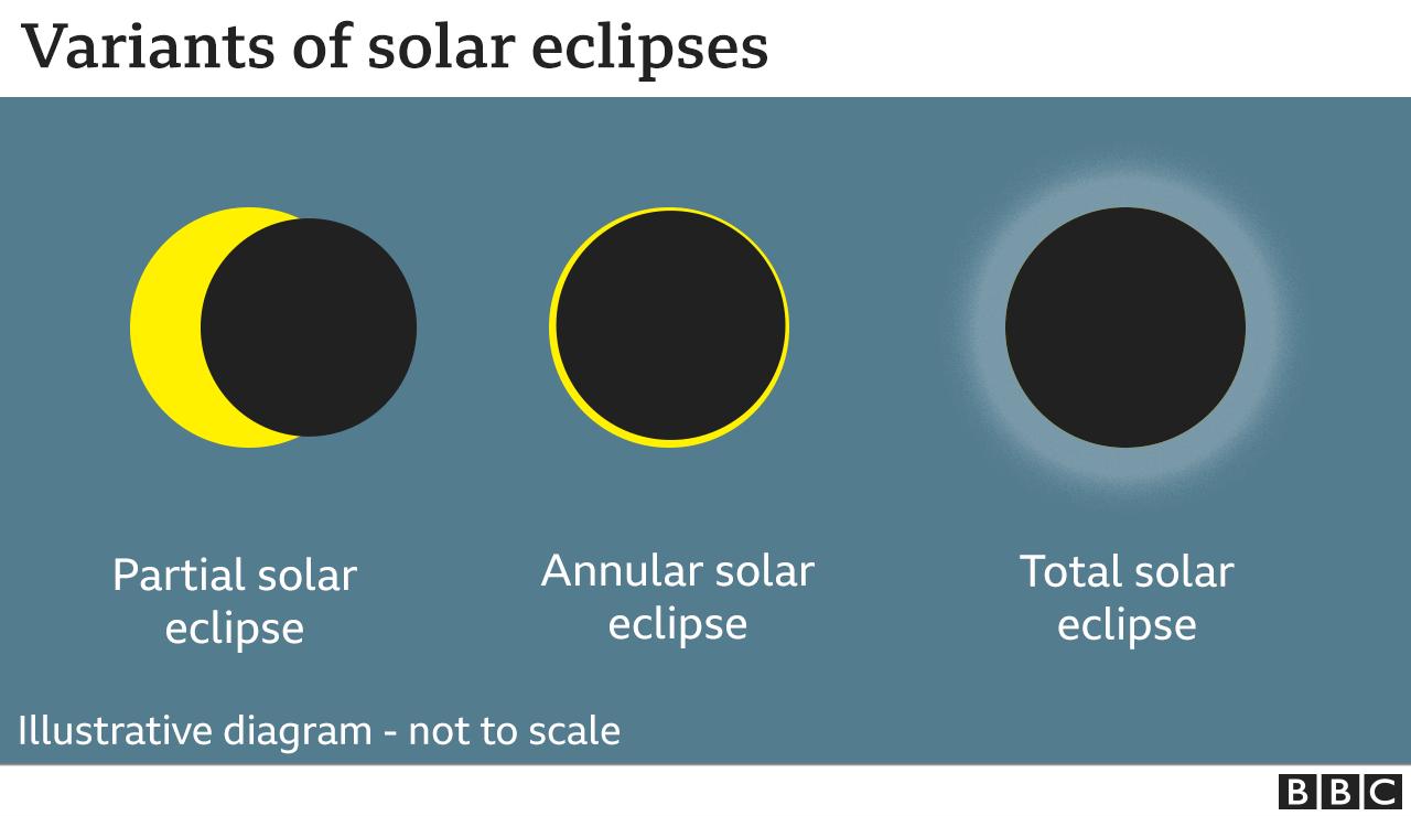 Eclipse types