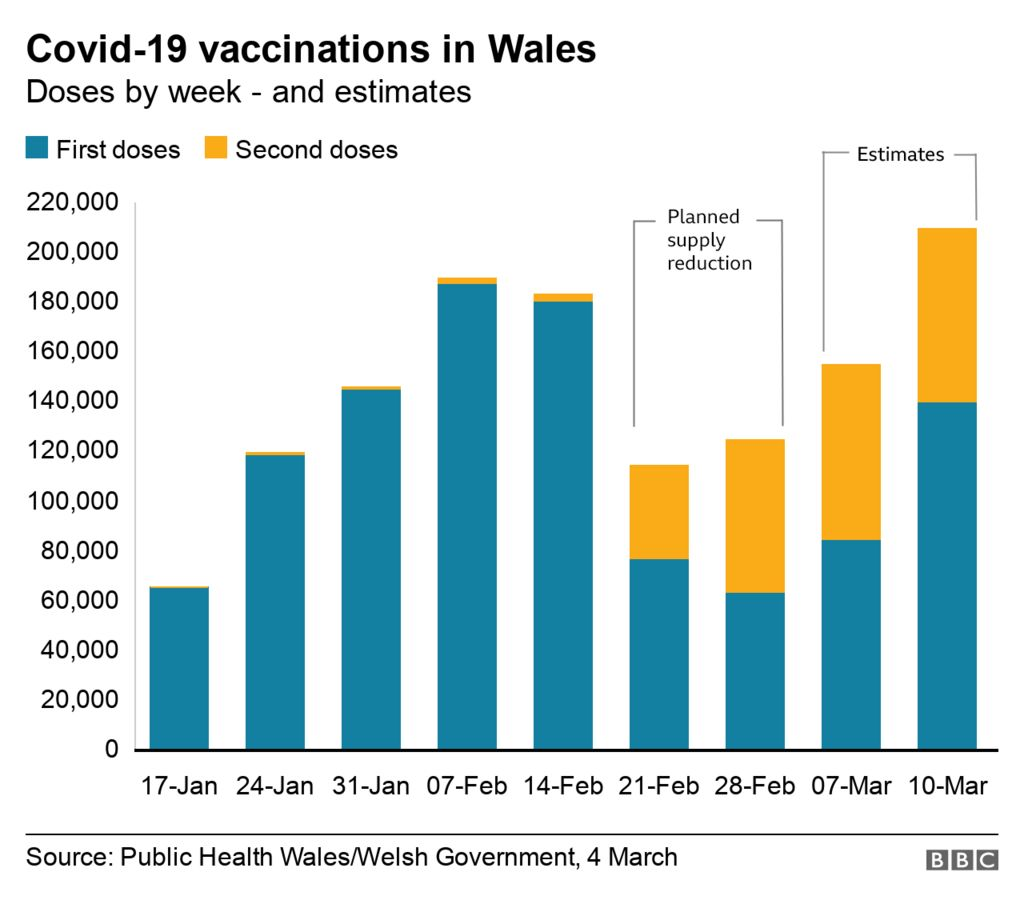 Vaccine doses chart