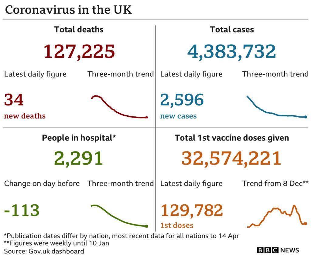 Chart showing latest UK Covid data