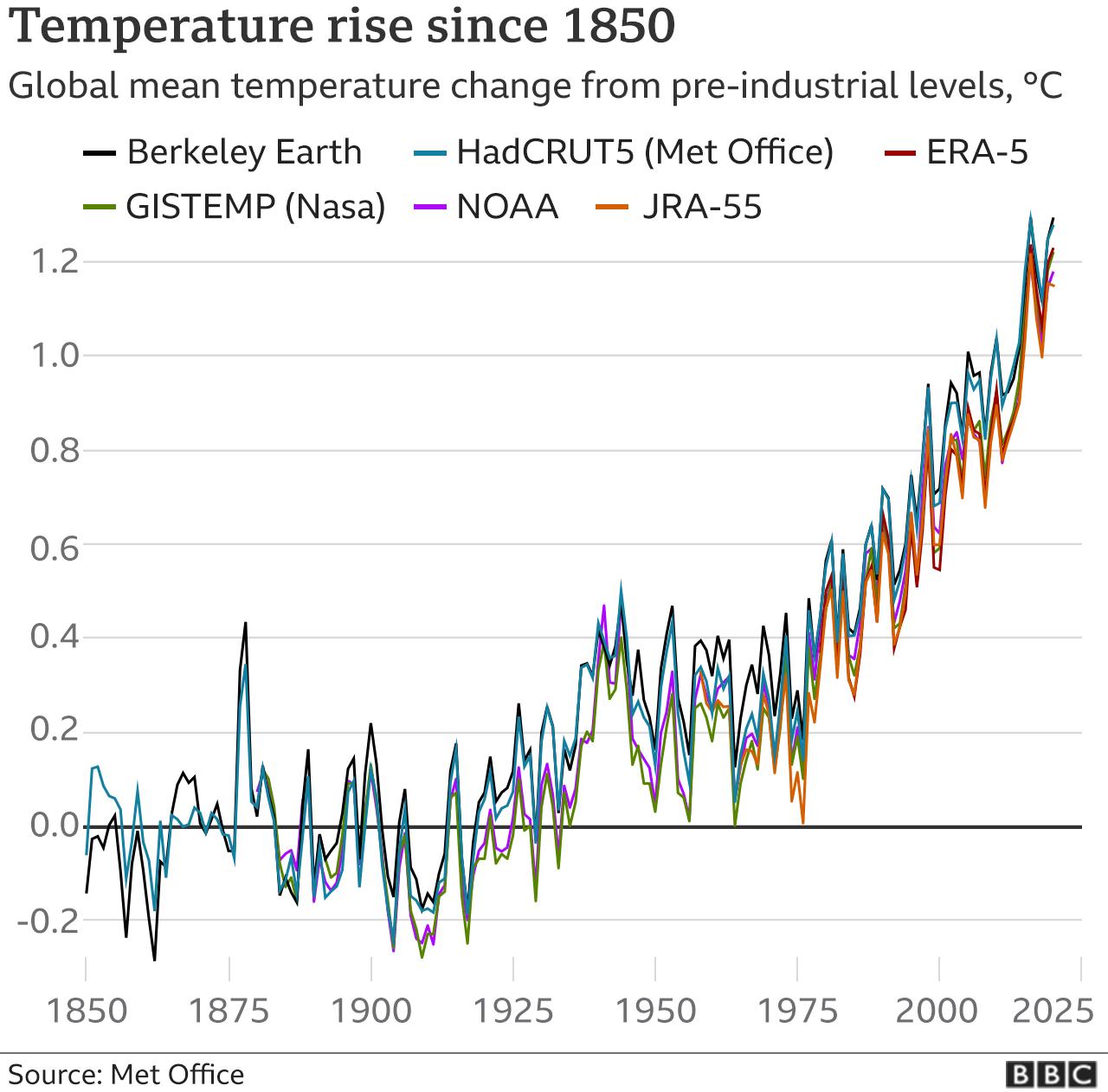 Temperature curve