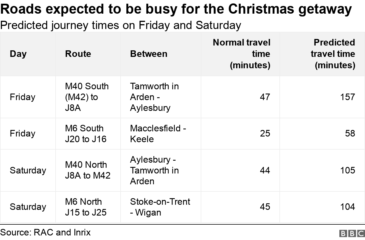 Table showing busiest roads and worst times to travel