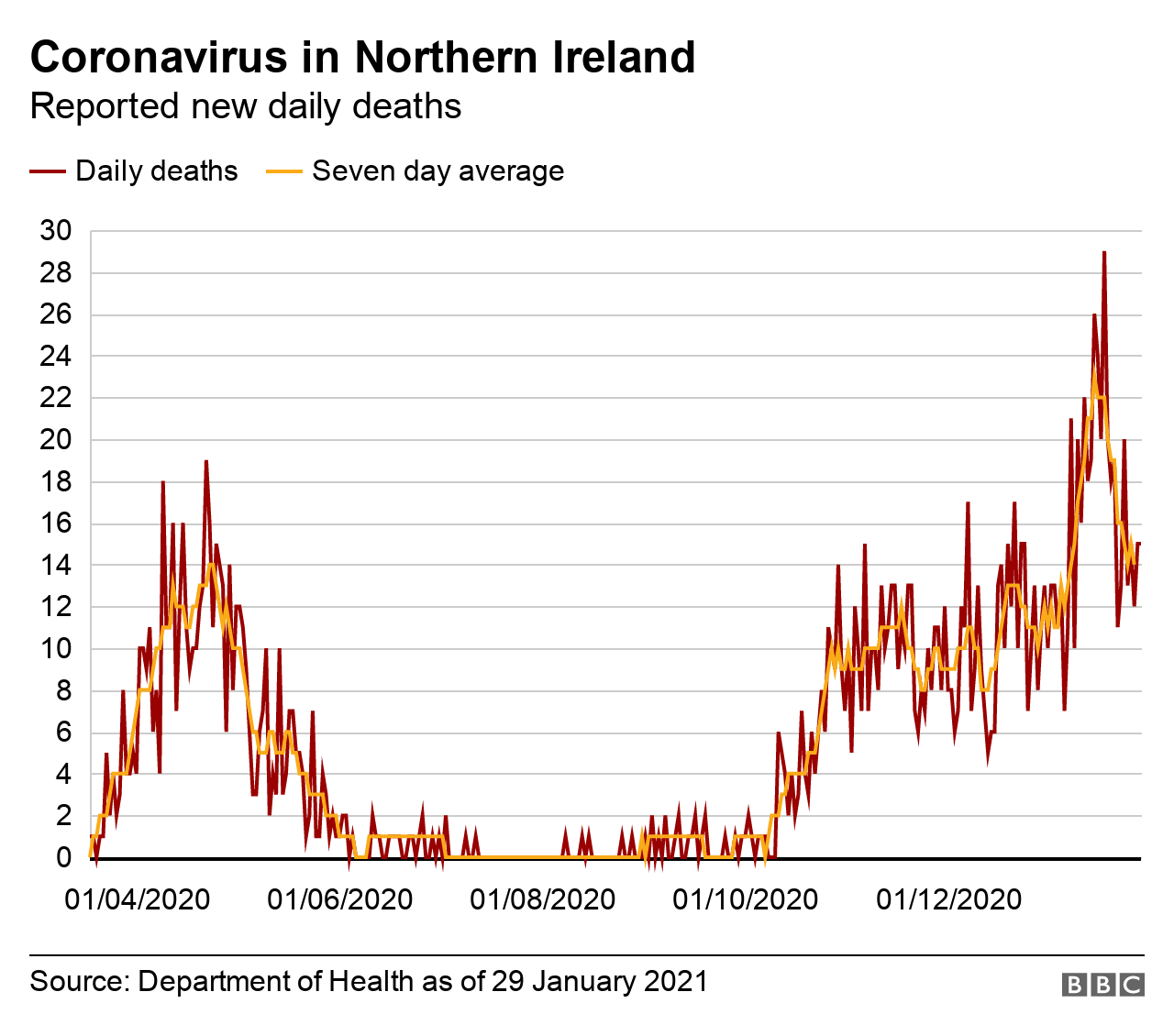 A graph showing the number of Covid-19-related deaths in Northern Ireland