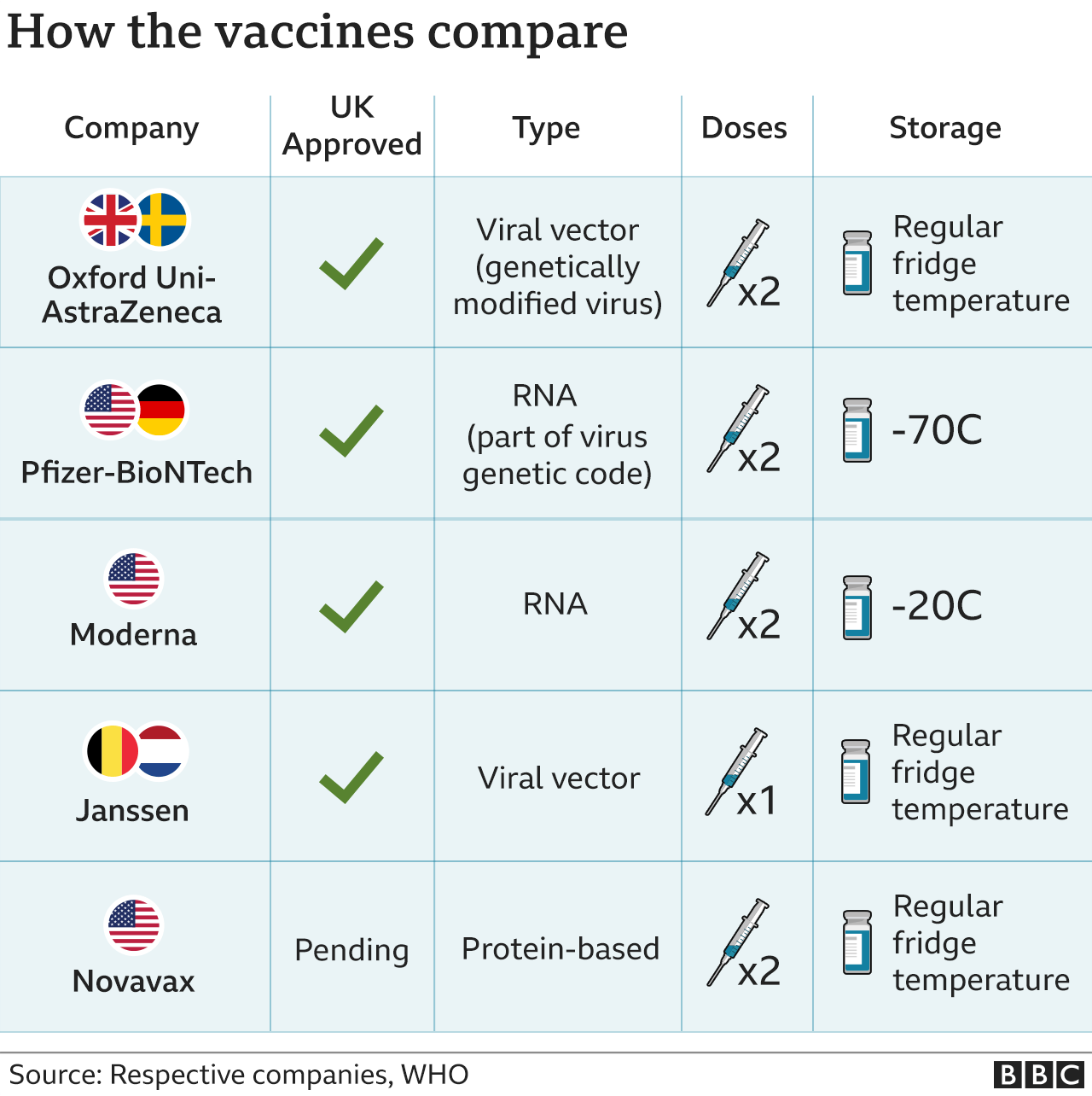 Table showing how the vaccines compare