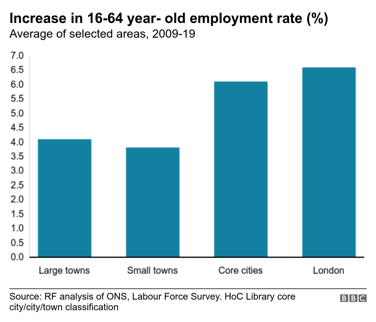 Chart showing increase in employment rate by size of population