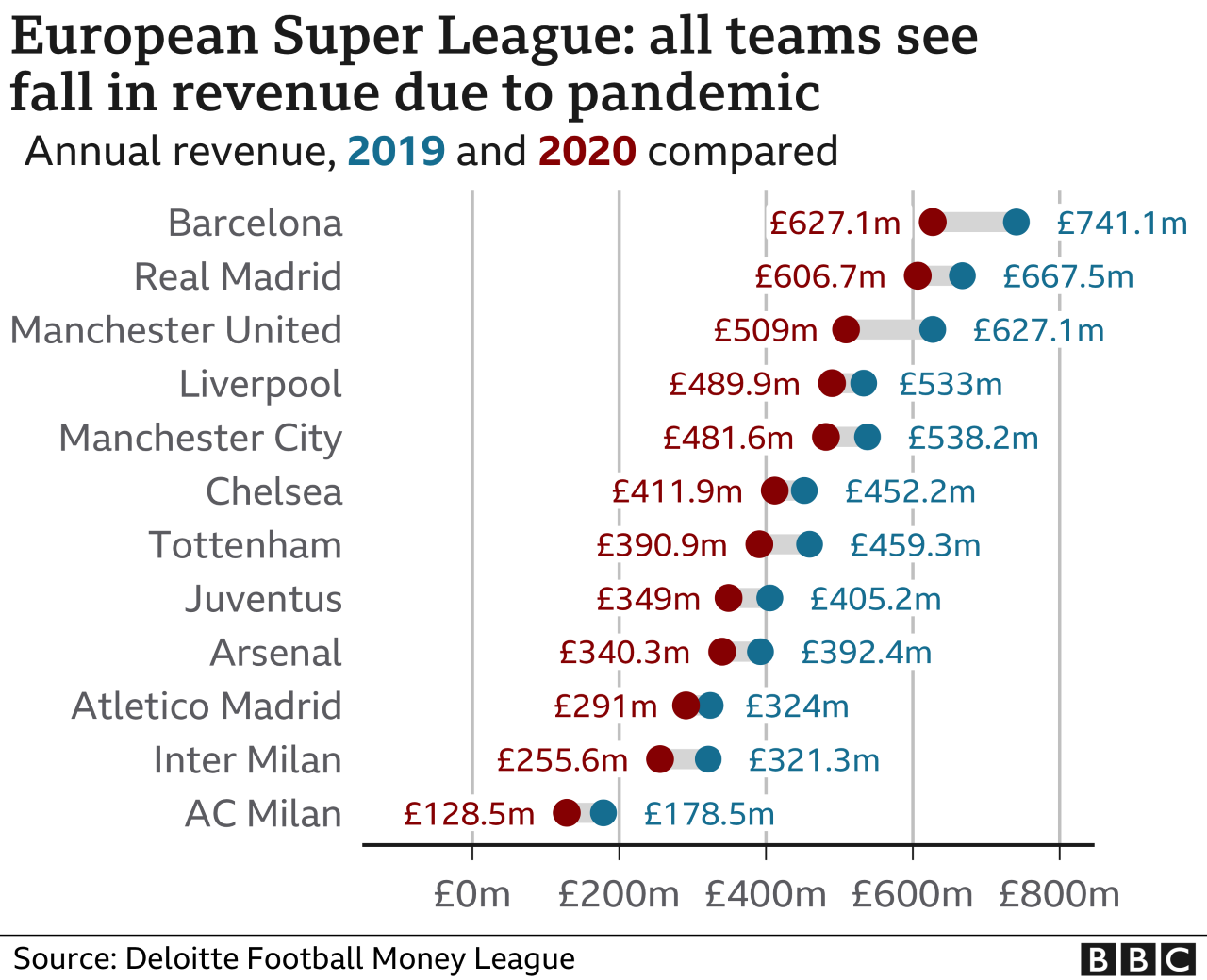 Chart showing football clubs' fall in revenue
