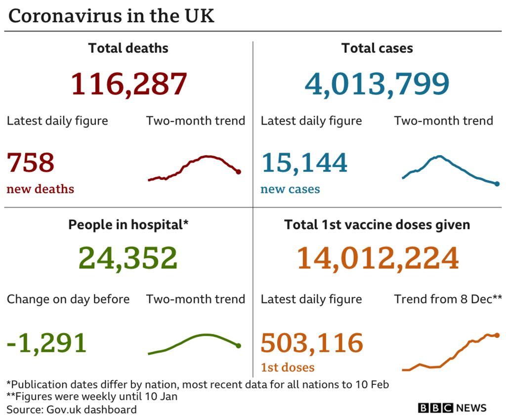 Coronavirus figures in the UK