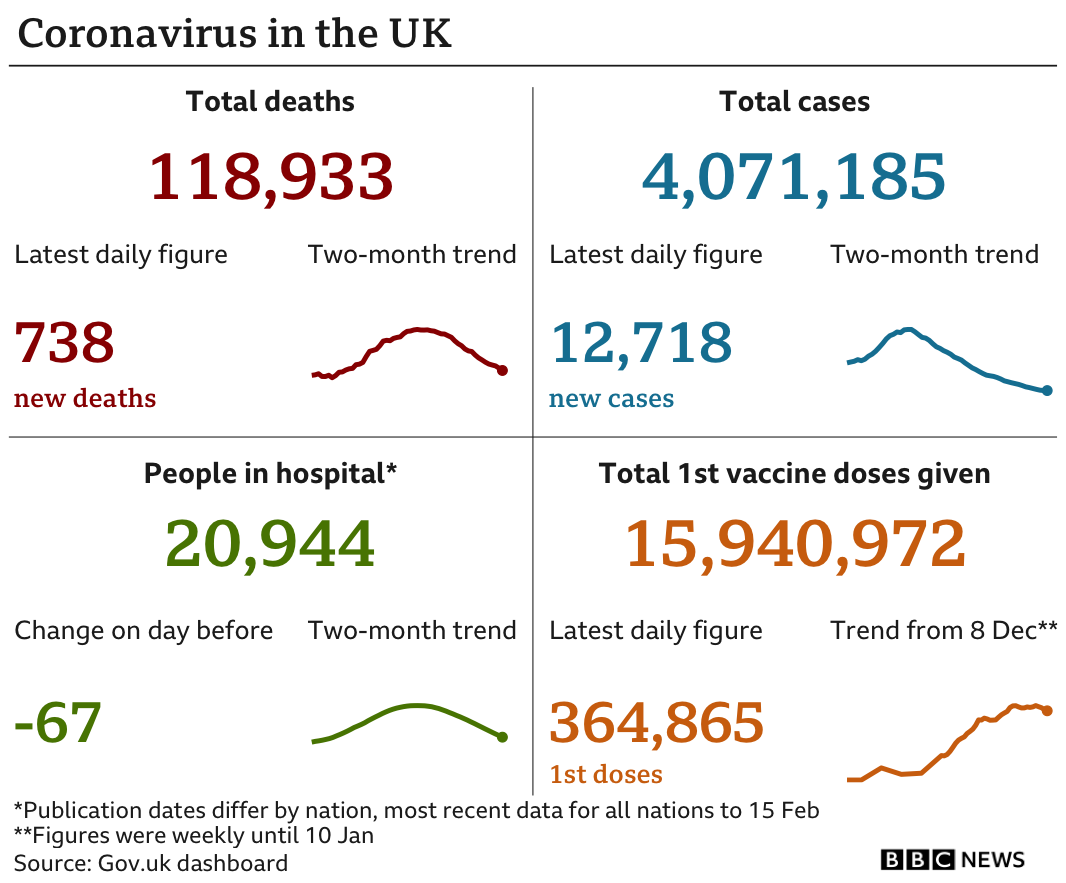 Datapic showing UK Covid cases and vaccinations as of 17 February 2021