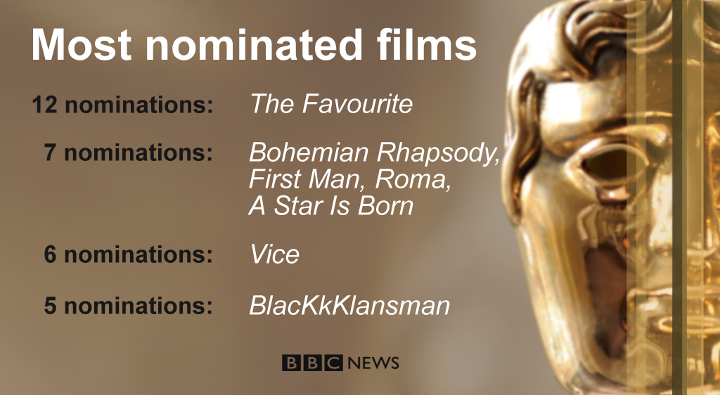A selection of this year's Bafta nominations