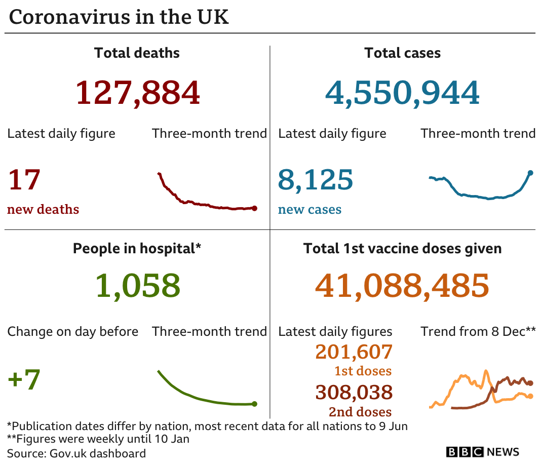 A graphic showing the number of deaths, cases, hospitalisations and vaccine doses given