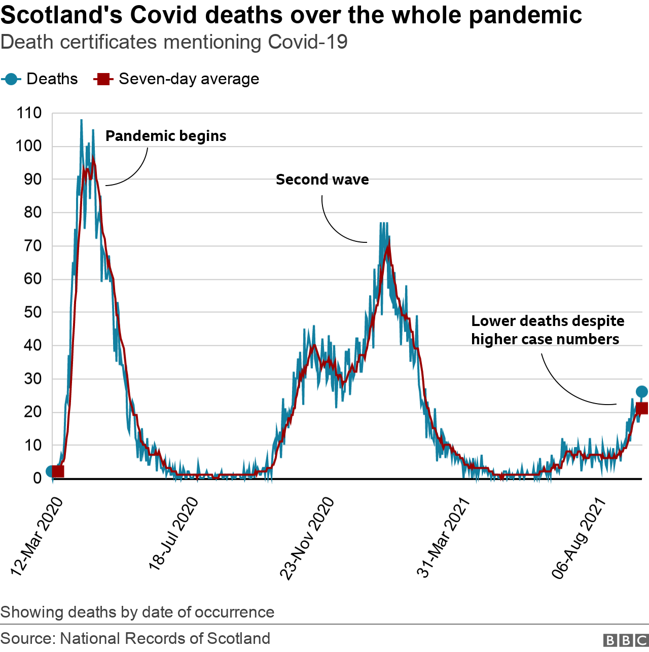 Deaths over whole pandemic